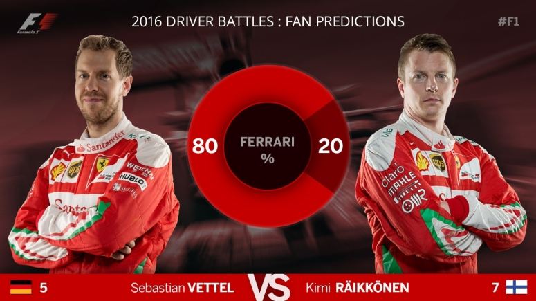 F1 Blog - Predictions - Ferrari