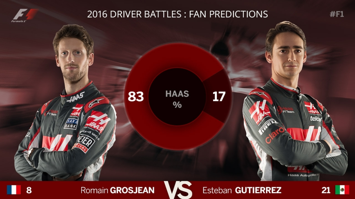 F1 Blog - Predictions - Haas