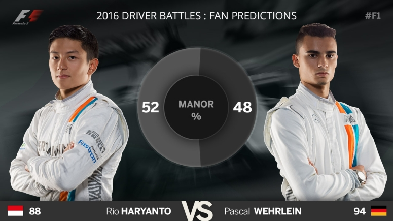 F1 Blog - Predictions - Manor