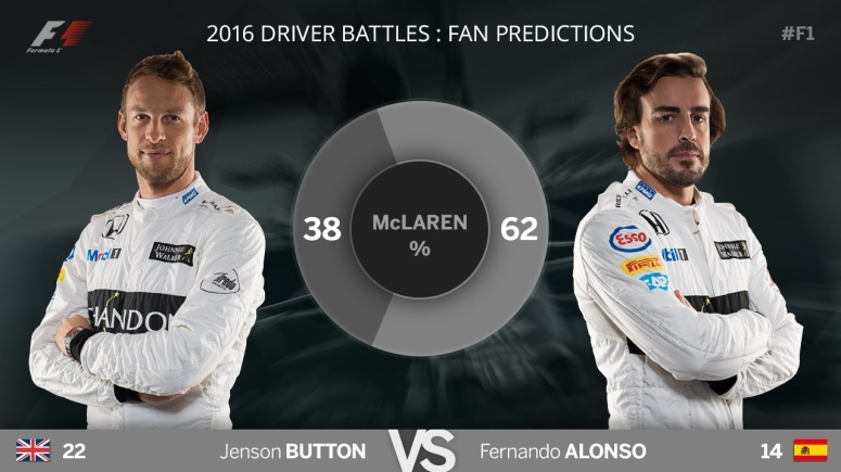 F1 Blog - Predictions - McLaren