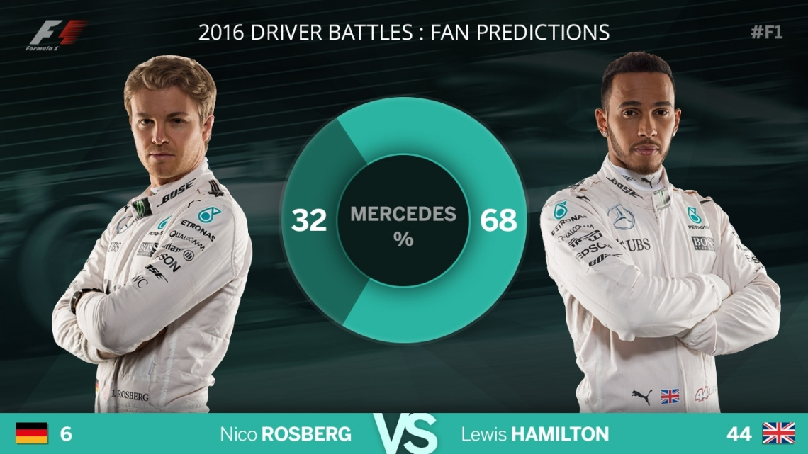 F1 Blog - Predictions - Mercedes