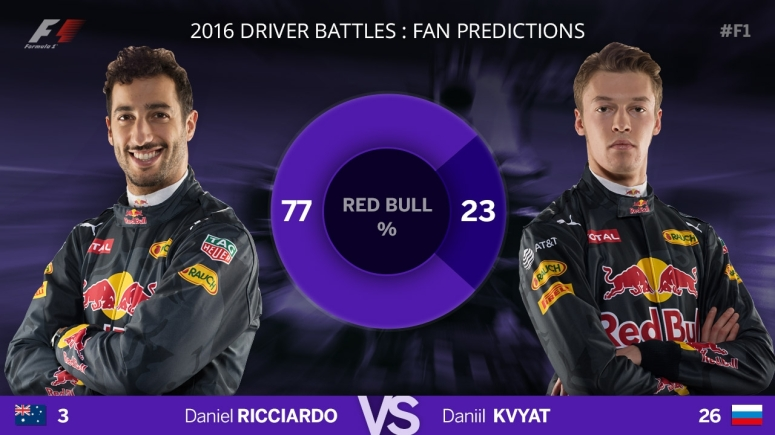 F1 Blog - Predictions - Red Bull