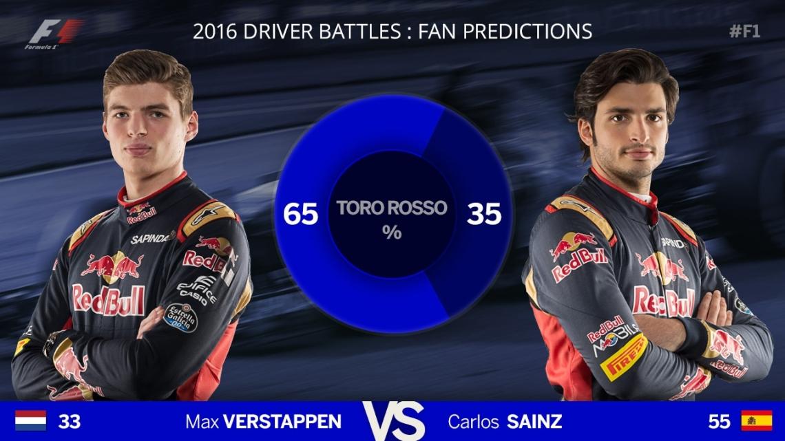 F1 Blog - Predictions - Toro Rosso