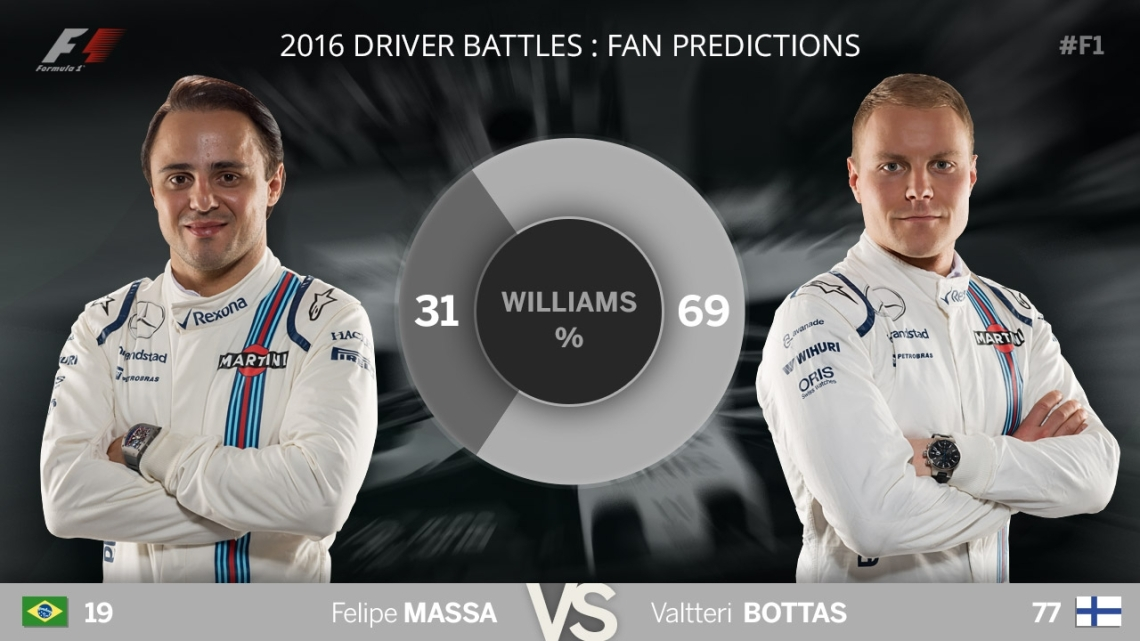 F1 Blog - Predictions - Williams